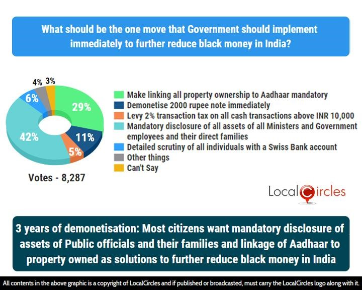 LocalCircles Poll - 3 years of demonetisation: Most citizens want mandatory disclosure of assets of Public officials and their families and linkage of Aadhar to property owned as solutions to further reduce black money in India
