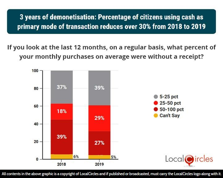 LocalCircles Poll - 3 years of demonetisation: Percentage of citizens using cash as primary mode of transaction reduces over 30% from 2018 to 2019