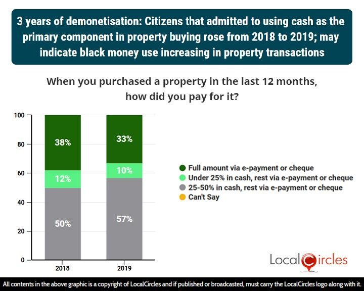 LocalCircles Poll - 3 years of demonetisation: Citizens that admitted to using cash as the primary component in property buying rose from 2018 to 2019; may indicate black money use increasing in property transactions