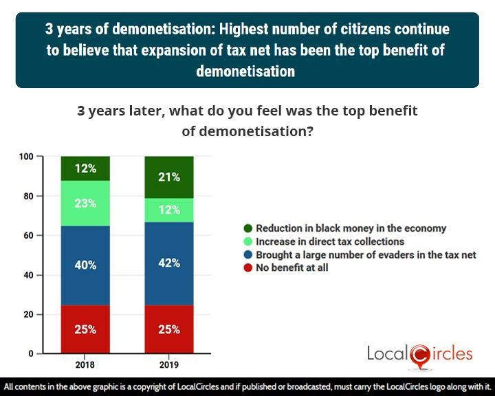 LocalCircles Poll - 3 years of demonetisation: Highest number of citizens continue to believe that expansion of the tax net has been the top benefit of demonetisation