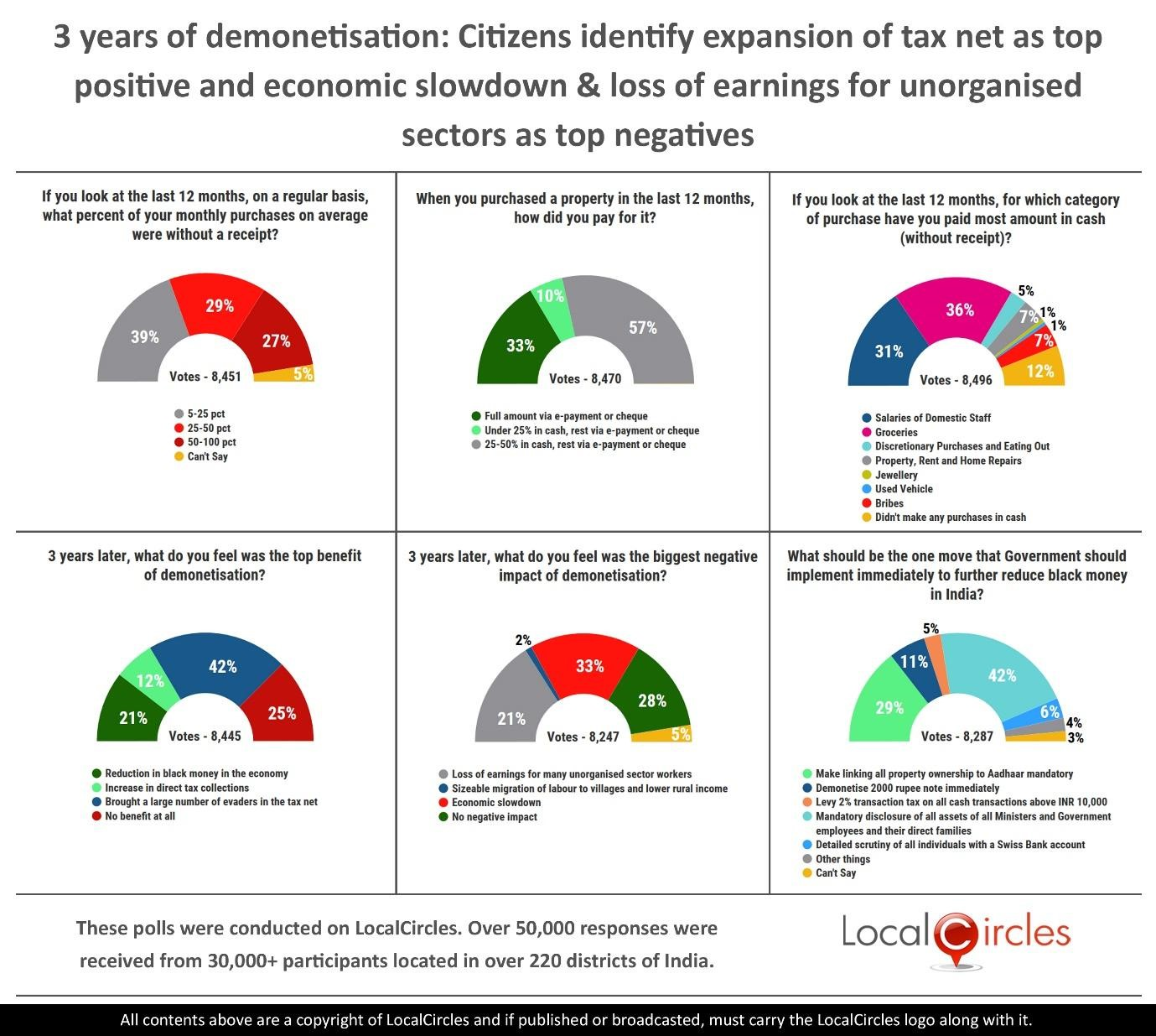 LocalCircles Poll - 3 years of demonetisation: Citizens identify the expansion of tax net as top positive and economic slowdown & loss of earnings for unorganised sectors as top negatives