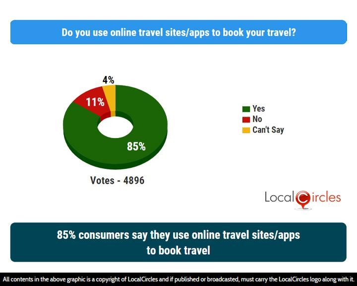 85% consumers say they use online travel sites/apps to book travel