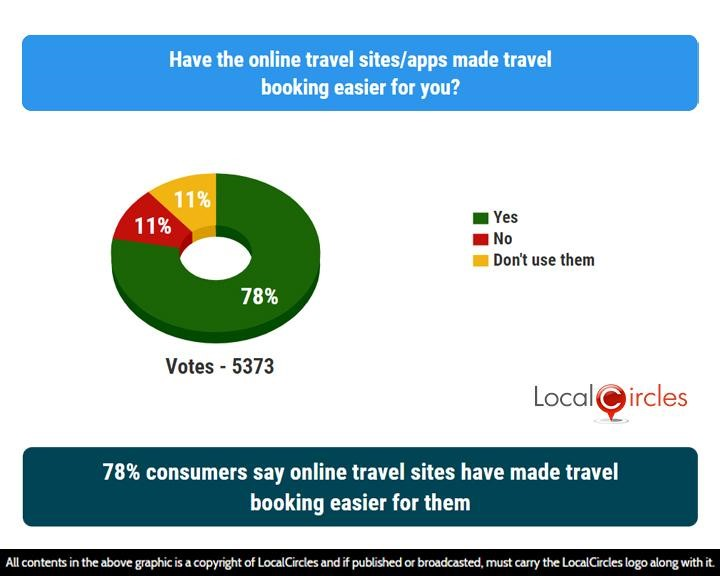 LocalCircles Poll - 78% consumers say online travel sites have made travel booking easier for them