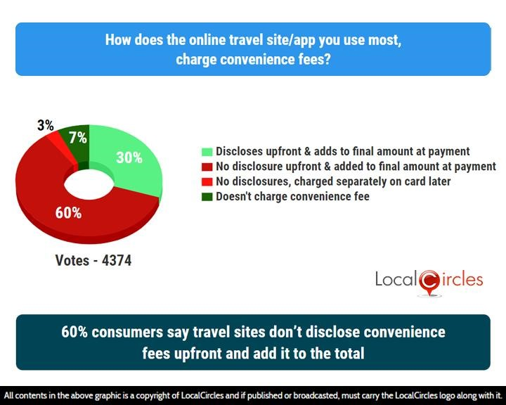 LocalCircles Poll - 60% consumers say travel sites don't disclose convenience fees upfront and add it to the total