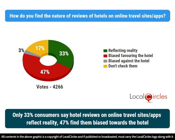 LocalCircles Poll - Only 33% consumers say hotel reviews on online travel sites/apps reflect reality, 47% find them biased towards the hotel