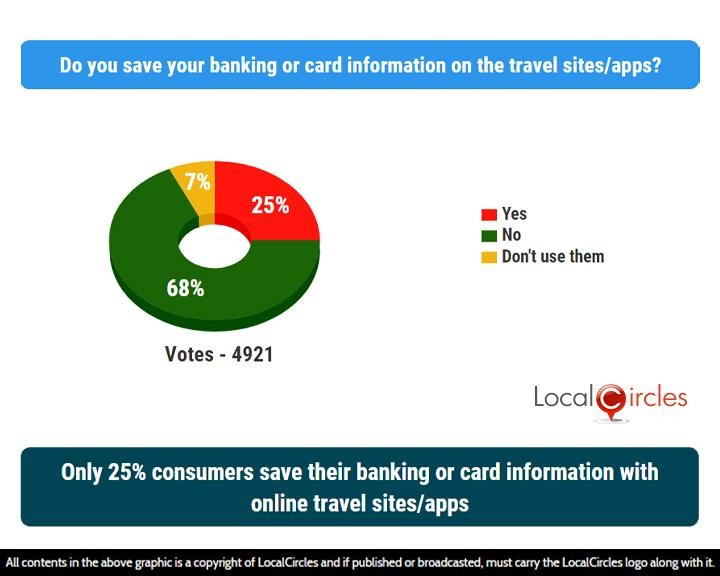 LocalCircles Poll - Only 25% consumers save their banking or card information with online travel sites/apps