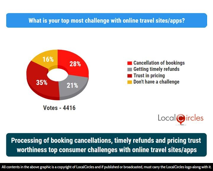 LocalCircles Poll - Processing of booking cancellations, timely refunds and pricing trust worthiness top consumer challenges with online travel sites/apps