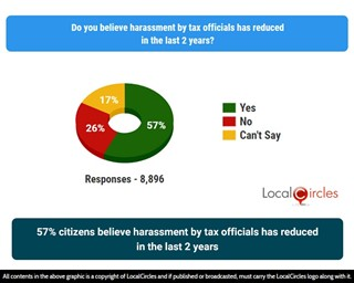 57% of citizens believe harassment by tax officials has reduced in the last 2 years