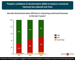 People's confidence in the Government's ability to improve communal harmony has reduced over time