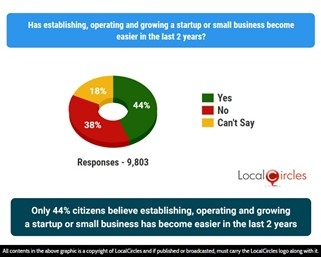 Only 44% citizens believe establishing, operating and growing a startup or small business has become easier in the last 2 years