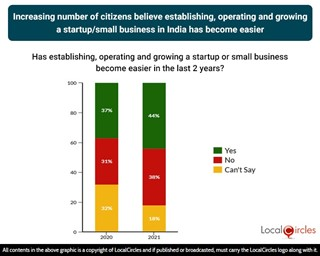 Increasing number of citizens believe establishing, operating and growing a startup/small business in India has become easier