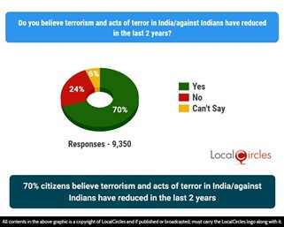70% citizens believe terrorism and acts of terror in India/against Indians have reduced in the last 2 years