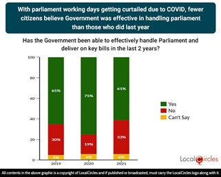 With Parliament working days getting curtailed due to Covid, fewer citizens believe Government was effective in handling parliament than those who did last year