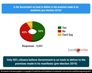 Only 50% citizens Government is on track to deliver to the promises made in its manifesto