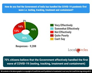 70% citizens believe that he Government has effectively handled the first wave of COVID-19(testing, treatment and containment)