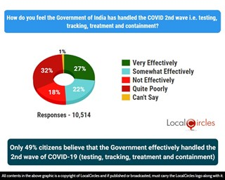 49% citizens believe that the Government effectively handled the 2nd wave of COVID-19 (testing, tracking, treatment and containment)