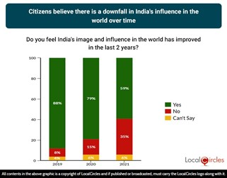 Citizens believe there has been a decline in India's influence in the world over time