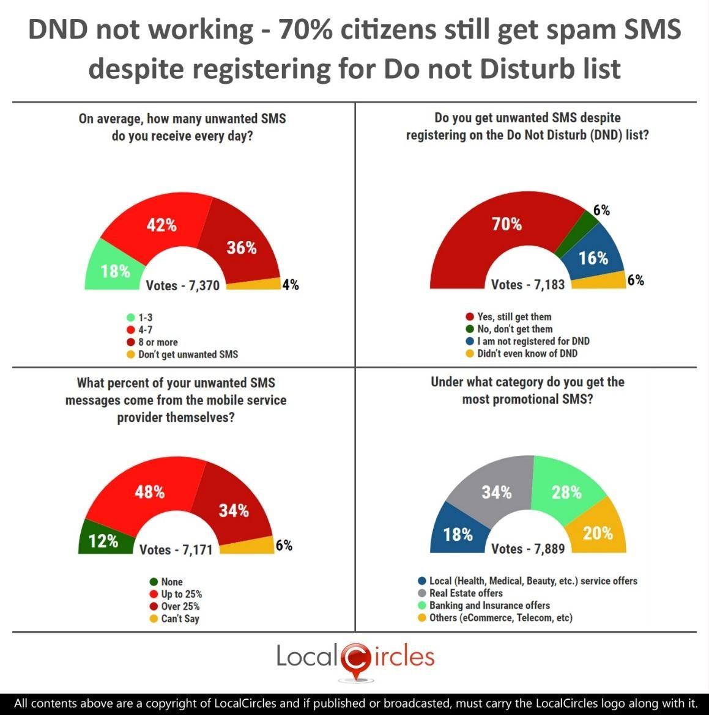 DND not working – 70% citizens still get spam SMS despite registering for Do not Disturb list