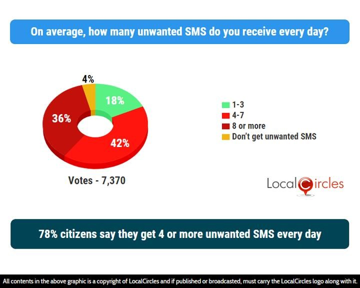 78% citizens say they get 4 or more unwanted SMS every day