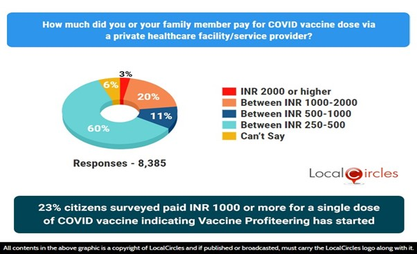 23% citizens surveyed paid INR 1000 or more for a single dose of COVID vaccine indicating vaccine profiteering has started.
