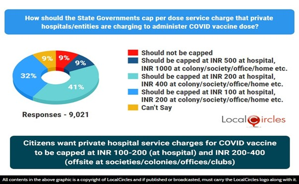 Citizens want private hospital service charges for COVID vaccine to be capped at INR 100-200 (at hospital) and INR 200-400 (offsite at societies, colonies/offices/clubs)