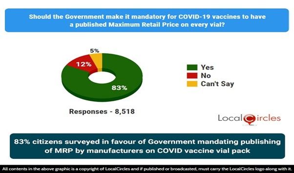 83% citizens surveyed in favour of government publishing MRP by manufacturers on COVID vaccine vial