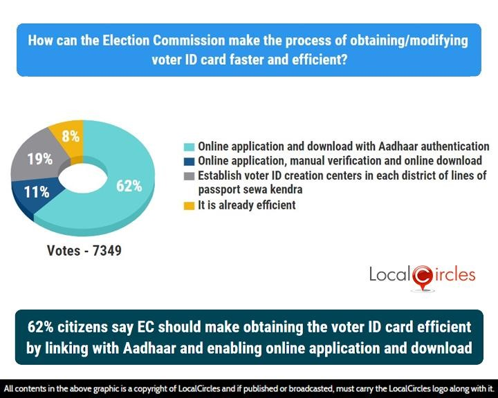 62% citizens say EC should make obtaining the voter ID card efficient by linking with Aadhar and enabling online application and download