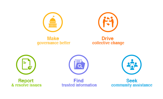 Social Media for Communities, Governance and Urban Daily Life